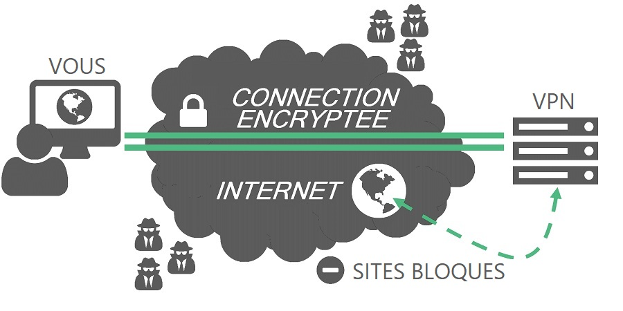 Fonctionnement d'un VPN ou Virtual Private Network